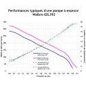 Pompe à essence WALBRO GSL392 - 255 L/h